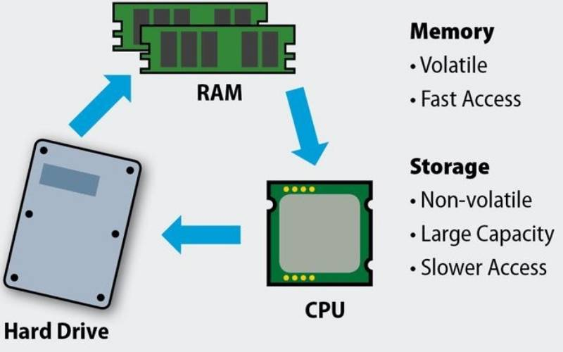 What is the difference between CPU, RAM, and Hard Disk Drive